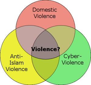 Violence Venn Diagram
